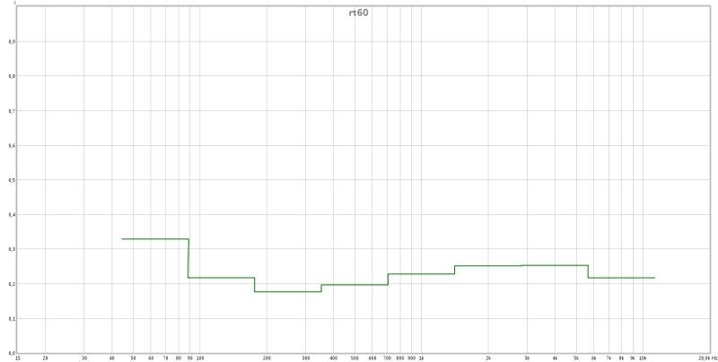 Help me understanding this rew graph-rt60.jpg