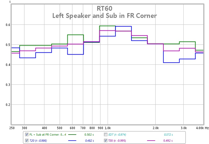 First REW Measurement... help needed interpreting results-rt60-fl-sub-fr-corner-250-4000-hz.jpg