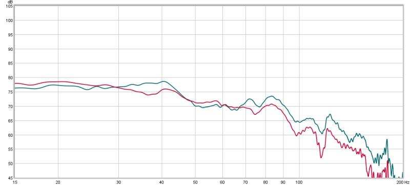 graph of my 3 subs, need EQ help-rtafilterday.jpg