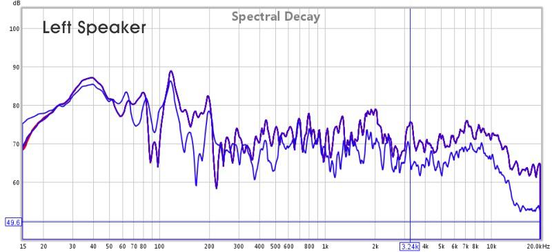 First Measurement with REW/US-144/ECM8000-sasha_left_decay.jpg