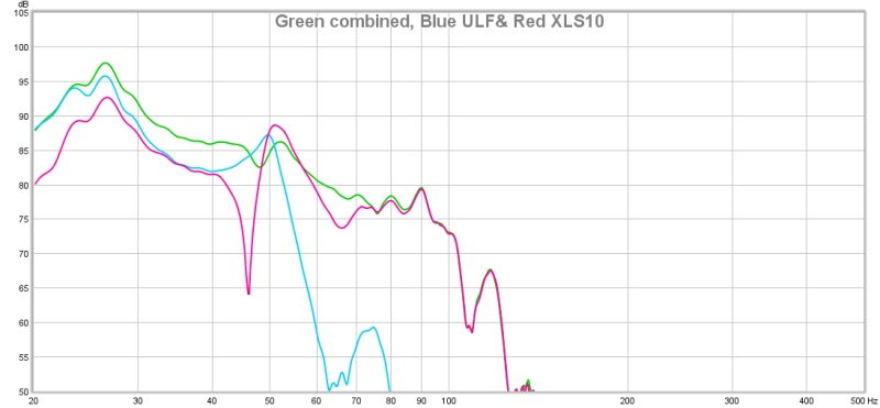 Multiple XLS10 sealed subs combined with 2 'ULF' subs-separate-combined-responses.jpg
