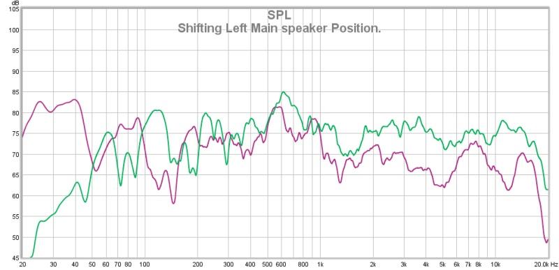REW & MiniDSP. Have I got this right?-shift-left-main-speaker-position.jpg