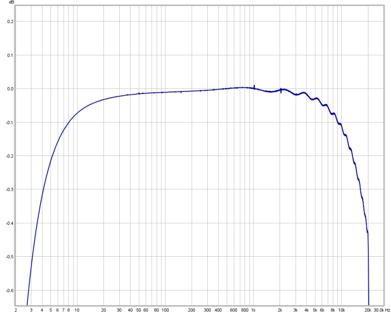 Help with setting up and calbrating my soundcard....using an EMU 1820M-soundcard-cal-graph-2.jpg