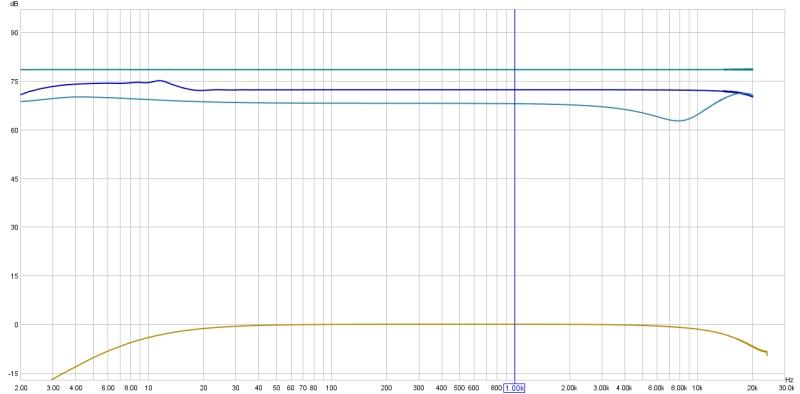 digital S/PDIF vs. analogue output to receiver/sub with REW-soundcard-calibration-comparisons.jpg