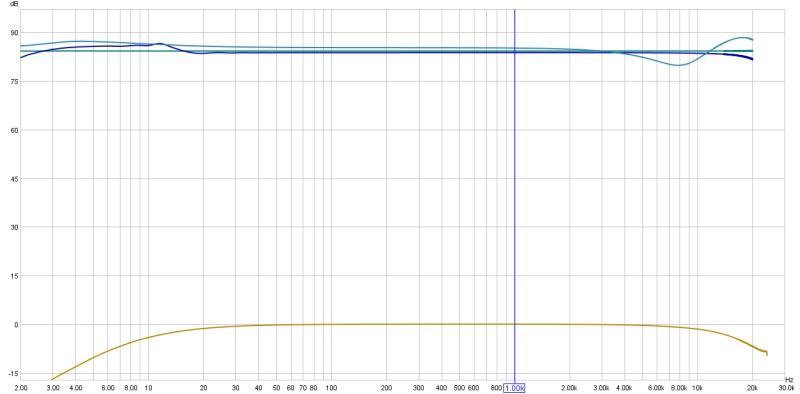 digital S/PDIF vs. analogue output to receiver/sub with REW-soundcard-calibration-comparisons2.jpg
