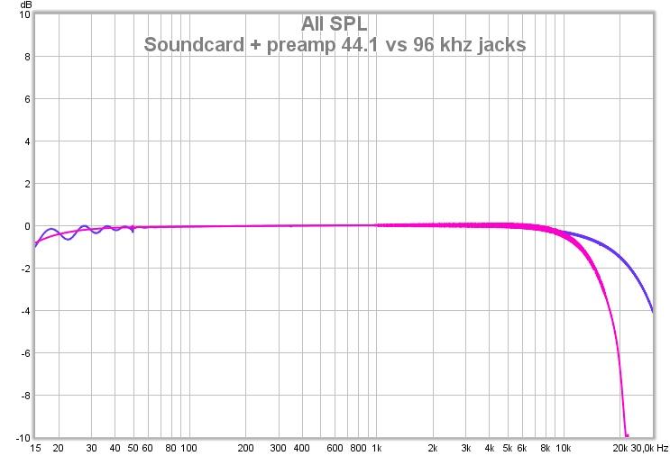 Soundcard Calibration Samplerate-soundcard-preamp-44.1-vs-96-khz-jacks.jpg