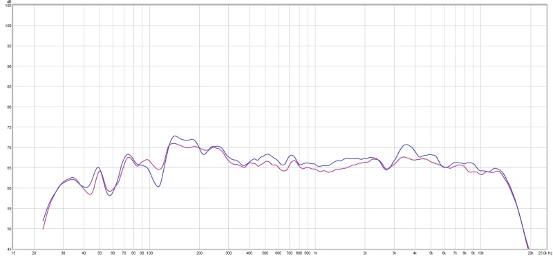 Why would treating my room make the frequency response worse?? [graphs]-speakers-avg.jpg