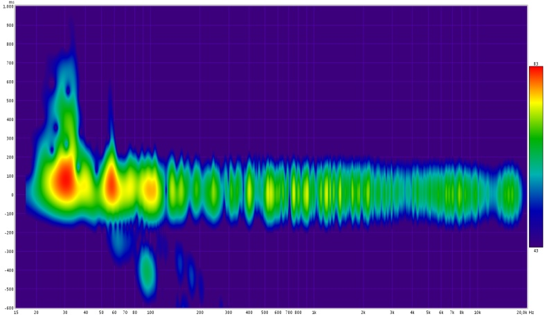 help with further construction off cinema / music room sloped front and rear wall-spectogram-20000hz.jpg