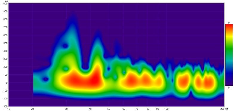 Please help me read REW results-spectrogram.jpg