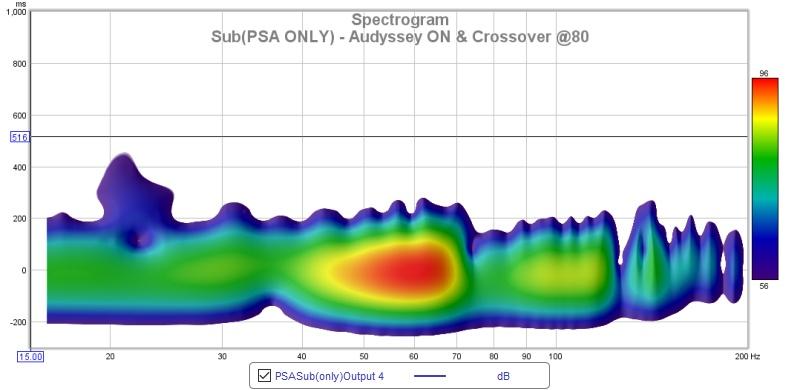 REW Charts Advice Needed-spectrogram-psa-sub-only.jpg