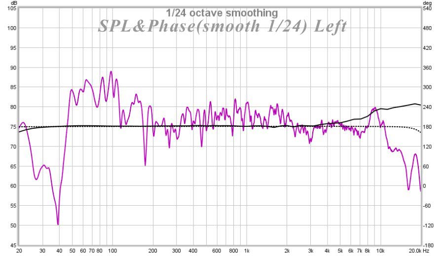 How can I improve the acoustics in this room?-spl-phase24_measure_left.jpg
