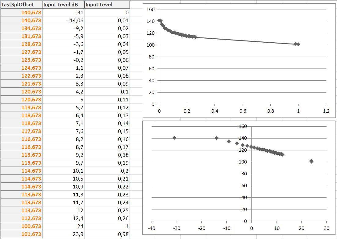Understanding SPL offset (UMIK-1)-spl.png