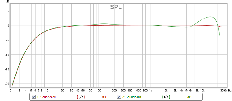 Difference; Internal Vs External Cal Sweep-spl.png