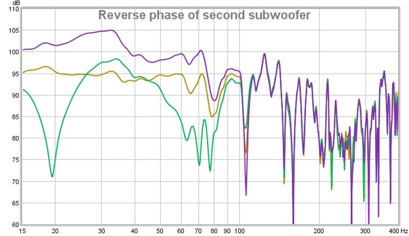 RossoDiamante Theater REW Measurements-spl-reverse-phase.jpg