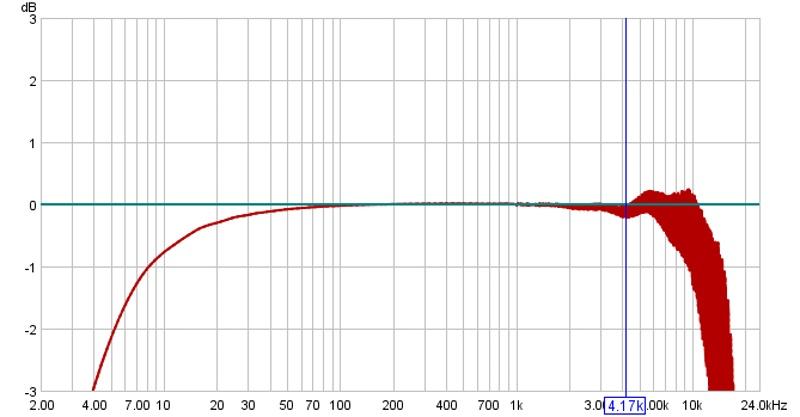 Audio Advantage SRM & Vista -- Calibration-srm-calibration-graph1.jpg