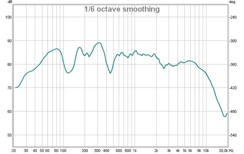 Help needed interpreting my graphs-stereo-smoothed.jpg