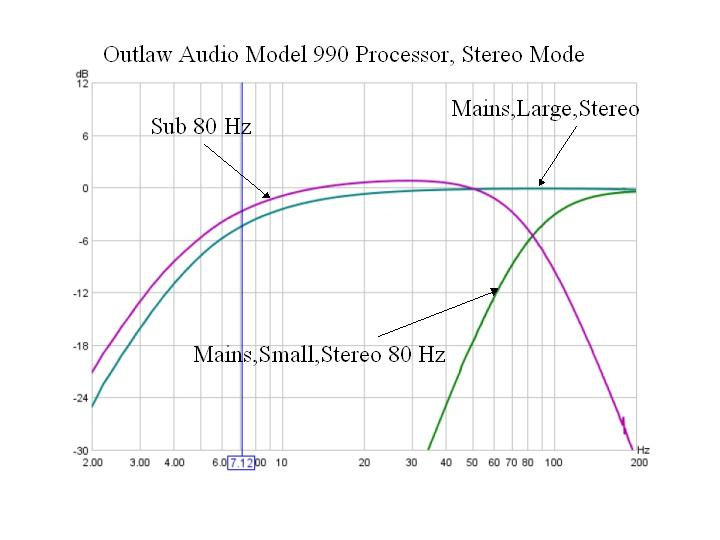 AVR Frequency Response Graphs-stereomodefinal.jpg