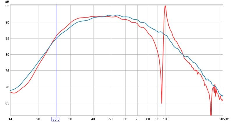TC 1000 sonosubs.-stuffed-vs-unstuffed.jpg