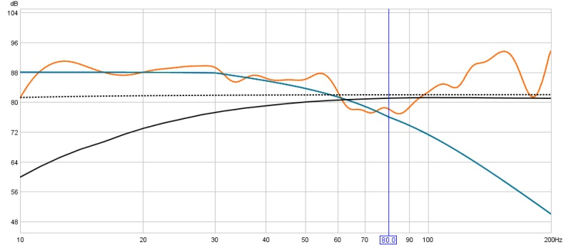 Subs only no EQ but different placements-sub-speakers-house-curve-1.5m.jpg