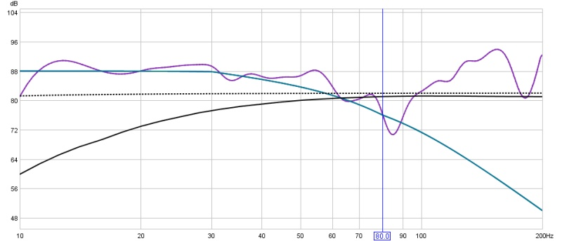 Subs only no EQ but different placements-sub-speakers-house-curve.jpg
