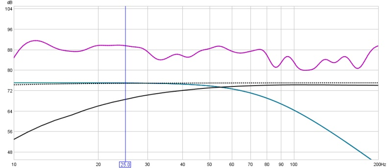 Subs only no EQ but different placements-sub-speakers-audyssey-bfd-tweak-3-90hz.jpg