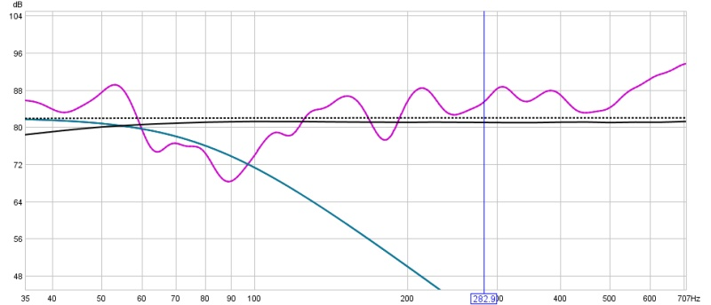 Subs only no EQ but different placements-sub-speakers-audyssey-off.jpg