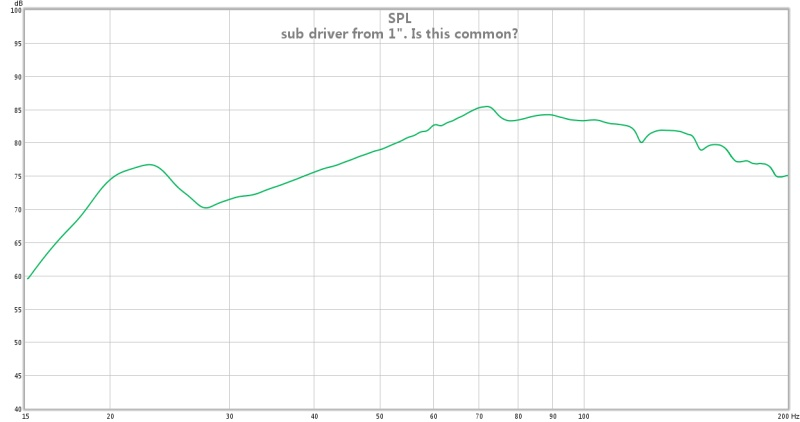 sub drivers frequency response measurements  - do they mean anything?-sub-driver-1-inch.jpg