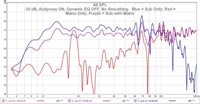 SPL Drops when I add Mains (LR) to my Sub-sub-mains-sub-mains-30-db.jpg