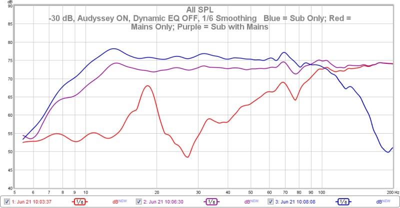 SPL Drops when I add Mains (LR) to my Sub-sub-mains-sub-mains-30-db-smoothing.jpg