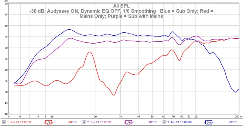 Difference in Measured SPL - Sub vs. Sub+Mains-sub-mains-sub-mains-30-db-smoothing.jpg