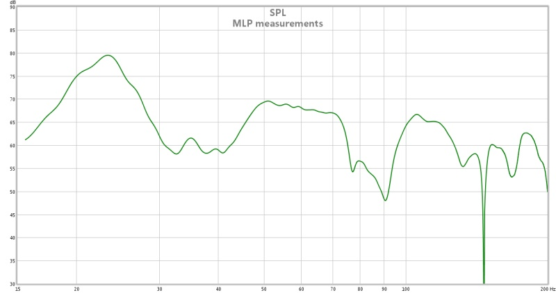 sub drivers frequency response measurements  - do they mean anything?-sub-measurements-mlp-no-post-eq.jpg