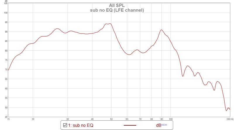 Guidelines for boosting sub EQ with REW and MiniDSP 2x4 unbalanced-sub-no-eq-lfe-channel.jpg