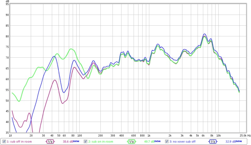 Can someone help a newb figure out this 40 Hz peak?-sub-vs-off-no-xover.jpg