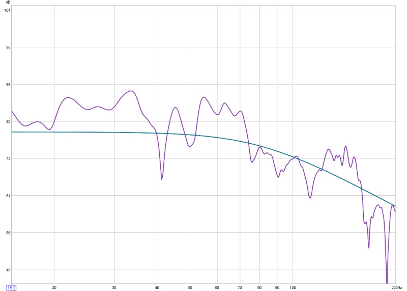 Phase questions, REW graphs, help?-sub-only-0-deg-no-filters.jpg