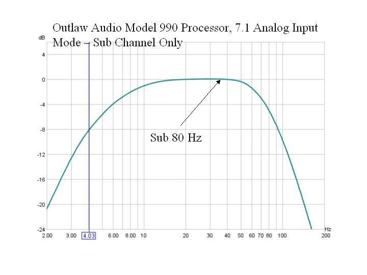 AVR Frequency Response Graphs-sub-only-7.1-channel-input-final.jpg