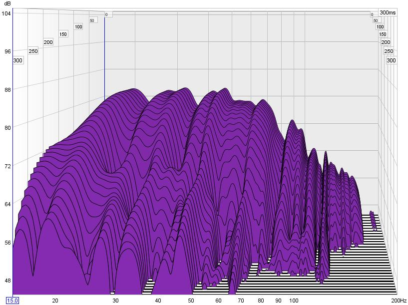 First REW Plots-sub-only-waterfall-300ms-no-smoothing.jpg