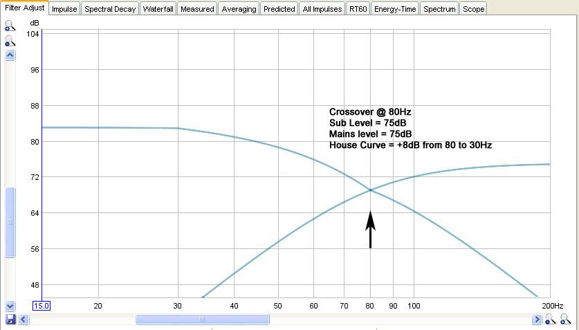 Dual PB13 graphs-sub-plus-mains-80hz-75db-plus-house-curve.jpg