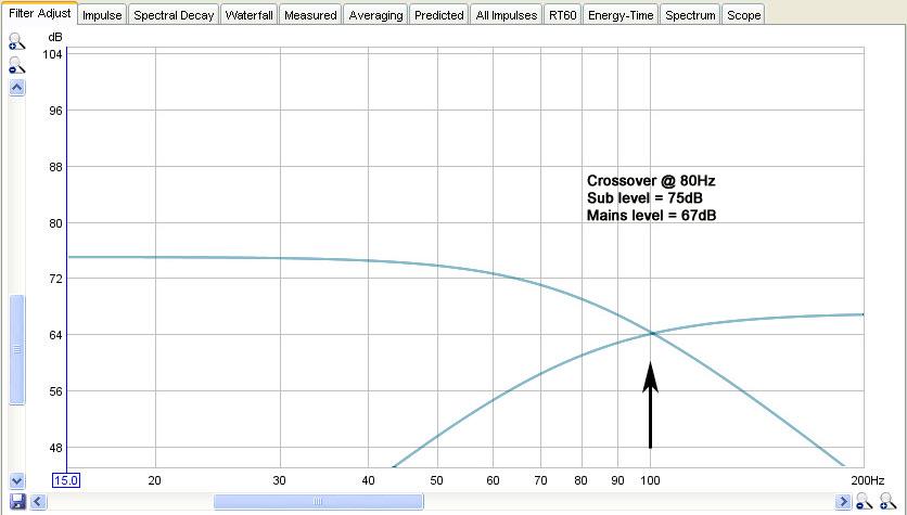 Dual PB13 graphs-sub-plus-mains-80hz-sub-75db-mains-67db.jpg