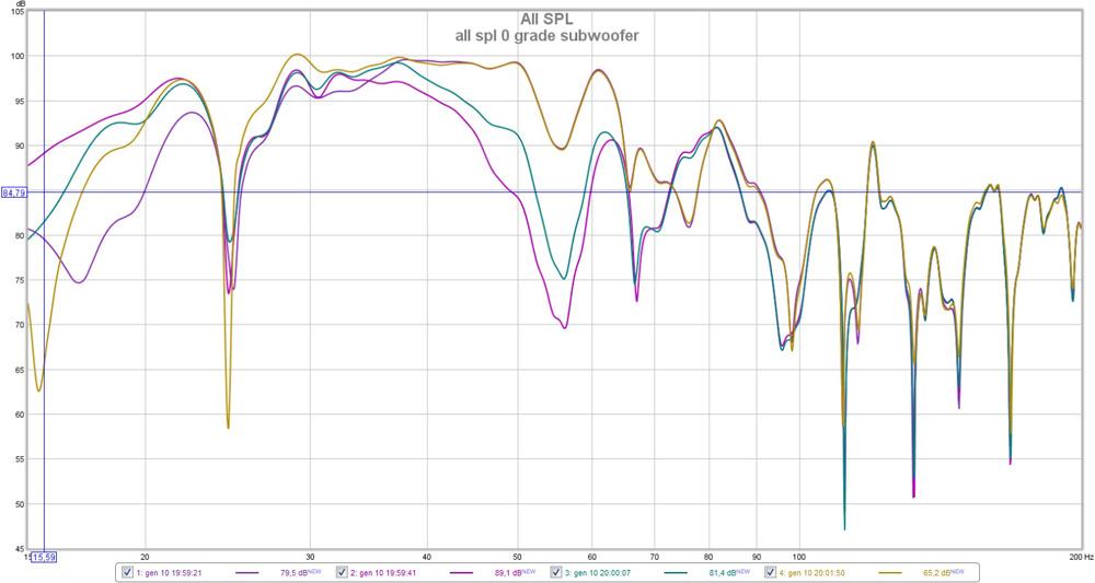 Help on REW measurement results.-subwoofer-0-grade-all-spl.jpg