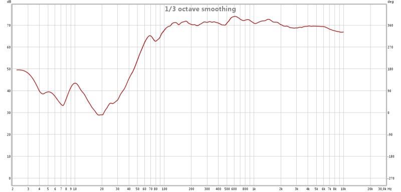 My first measure test: your opinion please...-surrsx_senza-subwoofer.jpg