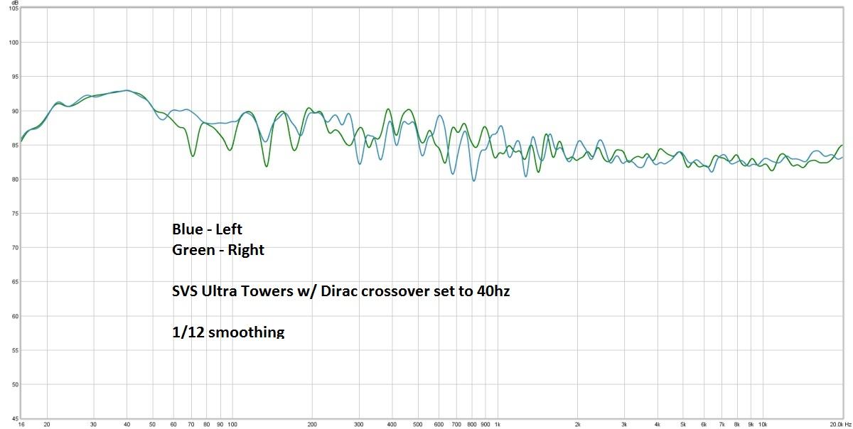 Latest Dirac sweeps with SVS Ultra Towers-svs-40hz-hsu-dirac.jpg