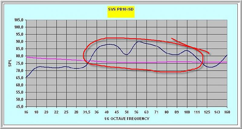 Response graph-svspb10.jpg