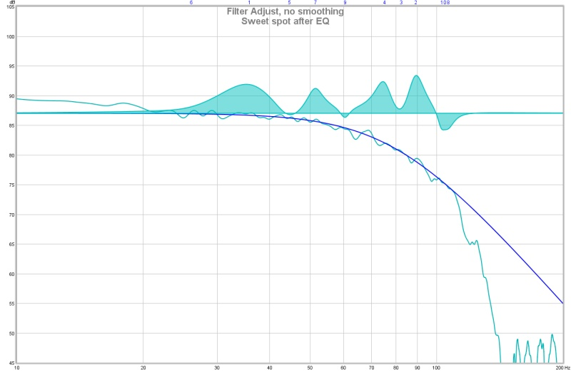 REW room response curves. Will I hear a benefit from using BFD?-sweet-spot-after-eq.jpg