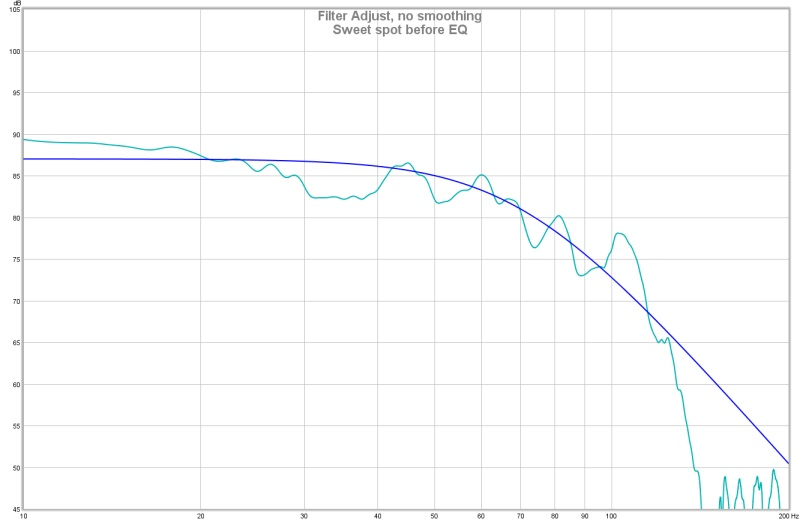 REW room response curves. Will I hear a benefit from using BFD?-sweet-spot-before-eq.jpg