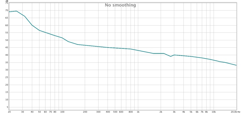 rew confused on proper measuring car audio