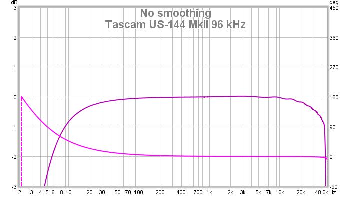 Problem of calibration at 96kHz sampling rate. Bug?-tascam.png