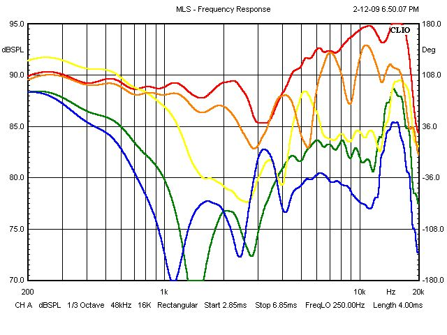 Speakers with published off-axis frequency response specs-red-line-axis-response-again.-then-there-10-degrees-off-axis-orange-20-degre.jpg