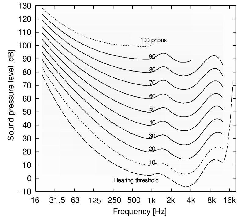 Poll - TRIO12 Butt Kicker Or TRIO12 Lease Breaker-threshold-audibility-curve.jpg