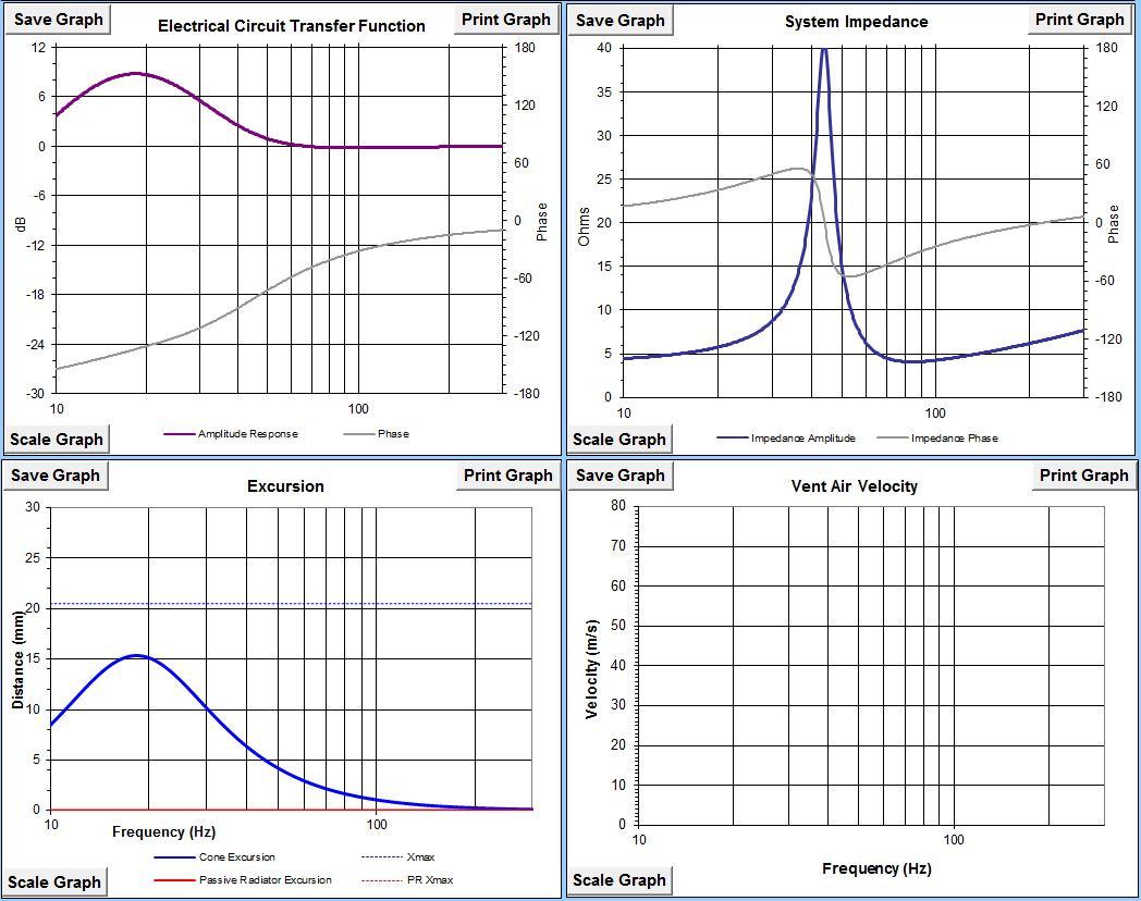 Trying to squeeze a little more out of a Dayton TitanicIII kit sub - Linkwitz-titanic-iii-linkwitz-graphs1.jpg