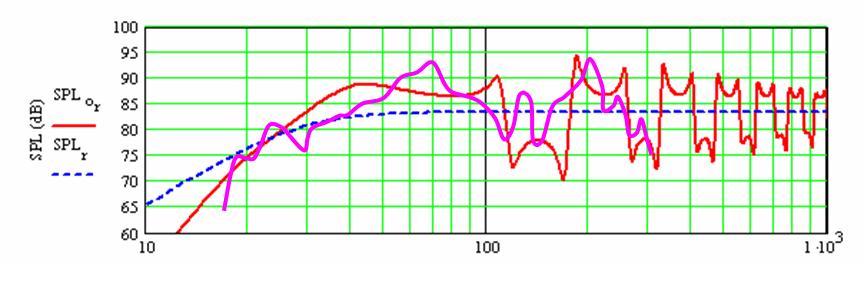 Transmission Line Subwoofer-tl-graphs.jpg